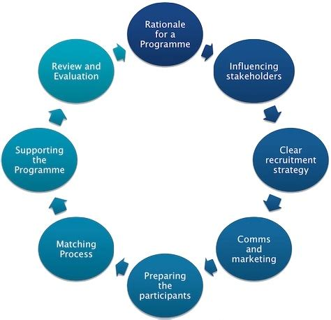 Coaching and mentoring literature reviews